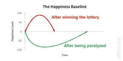 happiness-baseline